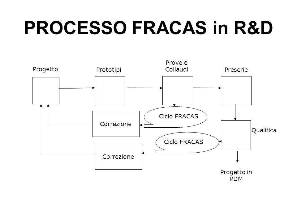 PROCESSO FRACAS in R&D Prove e Collaudi Progetto Prototipi Preserie