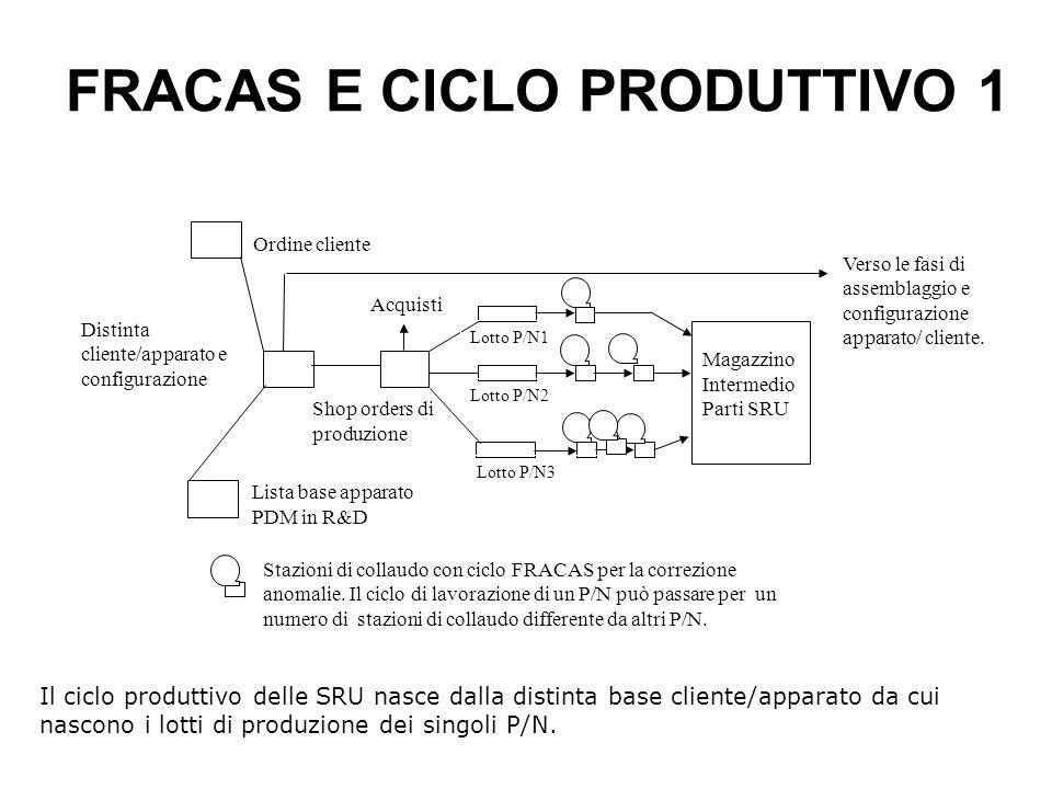 FRACAS E CICLO PRODUTTIVO 1