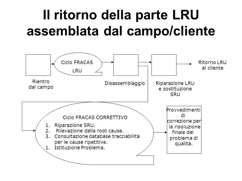 Il ritorno della parte LRU assemblata dal campo/cliente