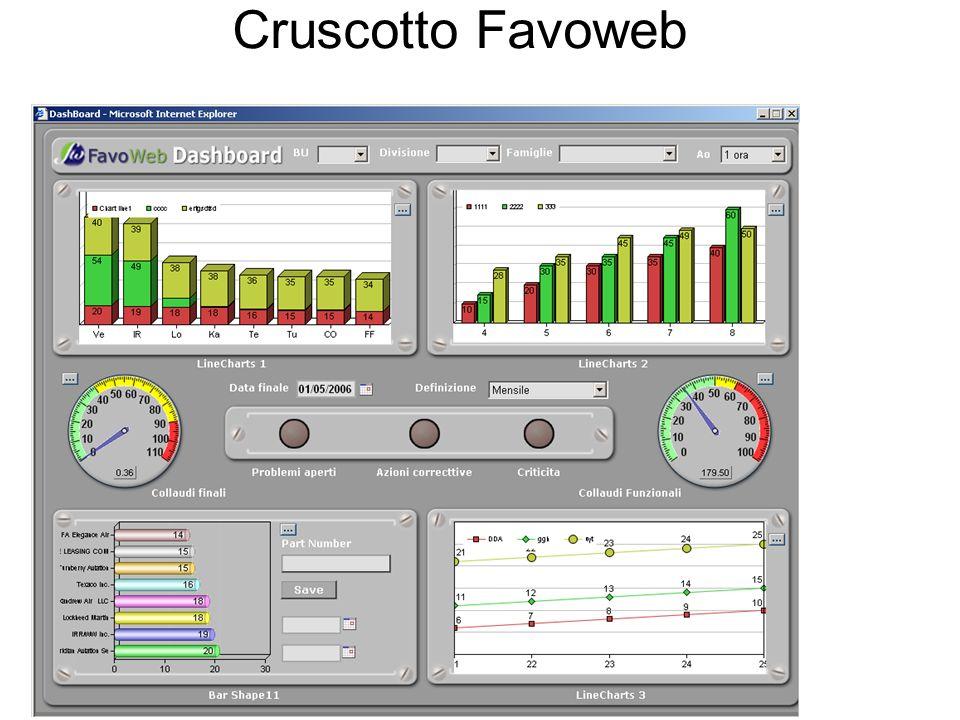 Cruscotto Favoweb