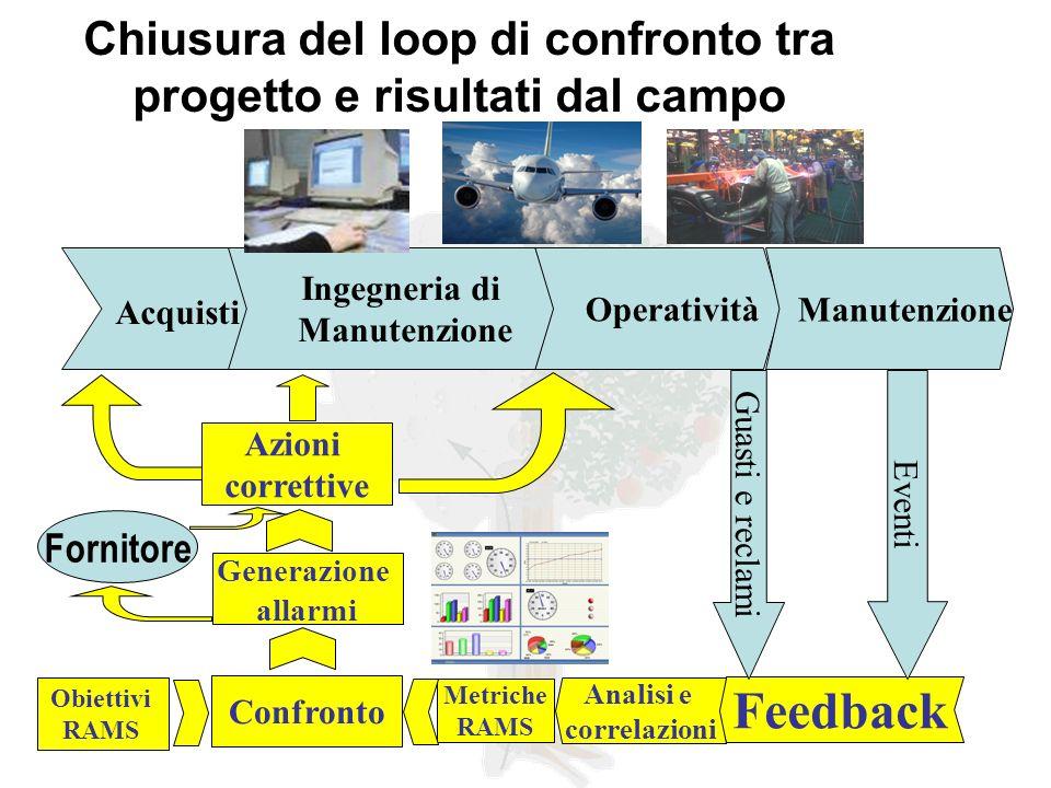 Chiusura del loop di confronto tra progetto e risultati dal campo