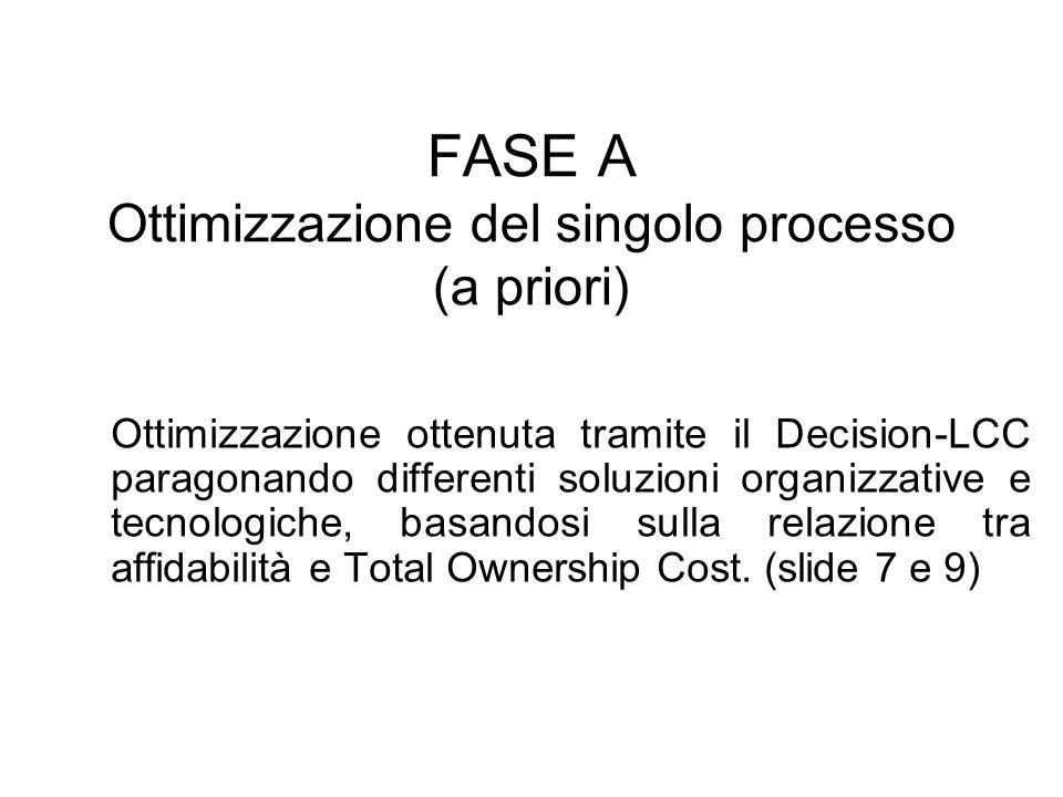 FASE A Ottimizzazione del singolo processo (a priori)