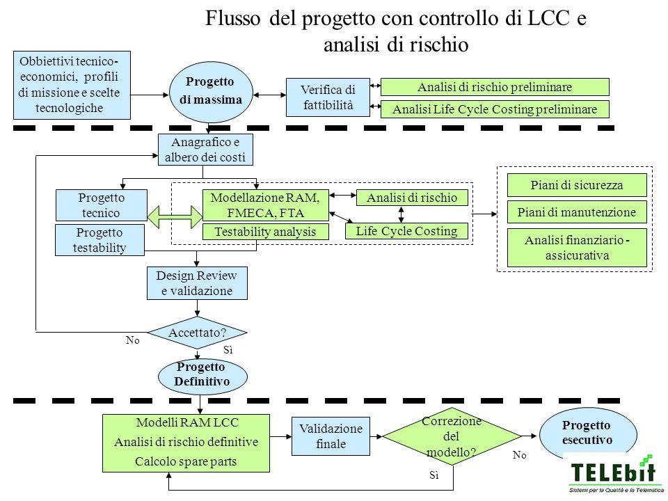 Flusso del progetto con controllo di LCC e analisi di rischio