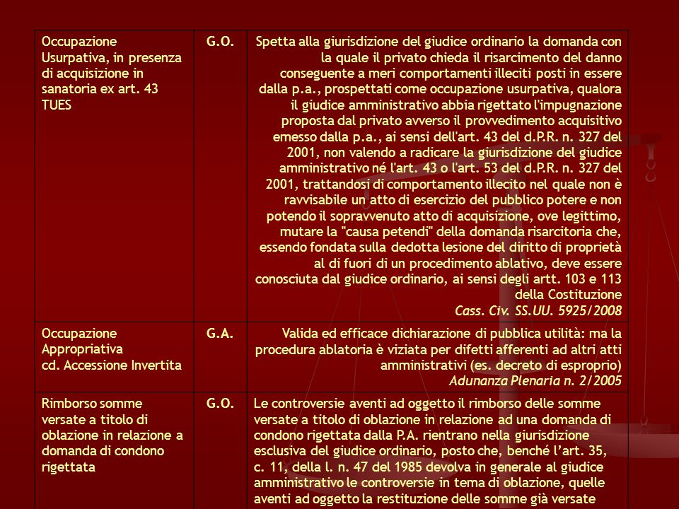 Occupazione Usurpativa, in presenza di acquisizione in sanatoria ex art. 43 TUES