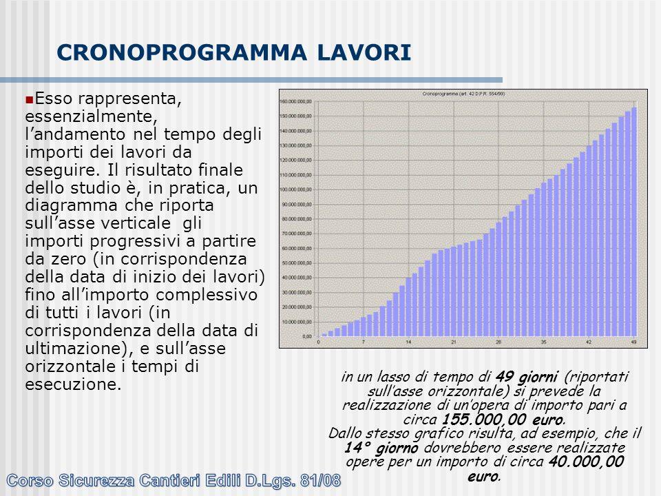 CRONOPROGRAMMA LAVORI