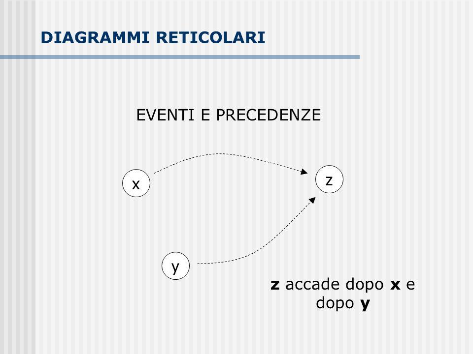 DIAGRAMMI RETICOLARI EVENTI E PRECEDENZE z x y z accade dopo x e dopo y
