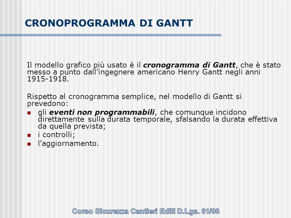 CRONOPROGRAMMA DI GANTT