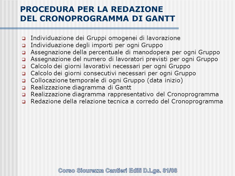 PROCEDURA PER LA REDAZIONE DEL CRONOPROGRAMMA DI GANTT