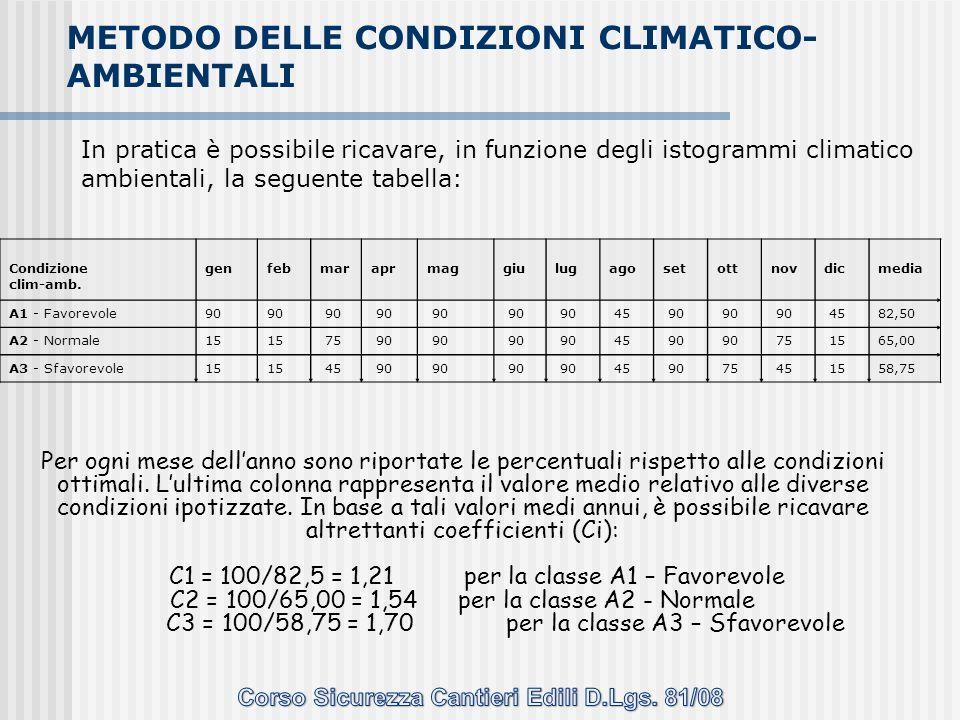 METODO DELLE CONDIZIONI CLIMATICO-AMBIENTALI