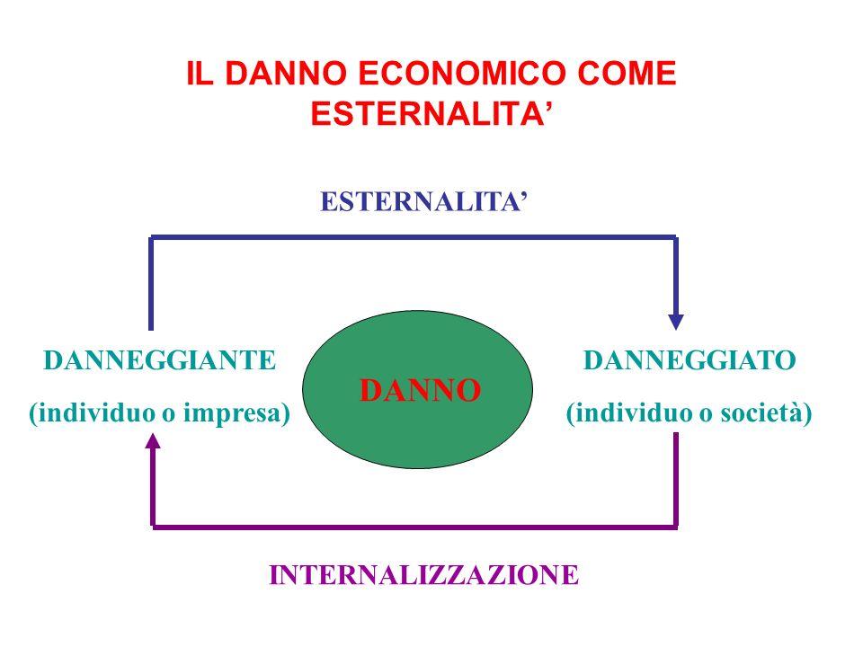 IL DANNO ECONOMICO COME ESTERNALITA'