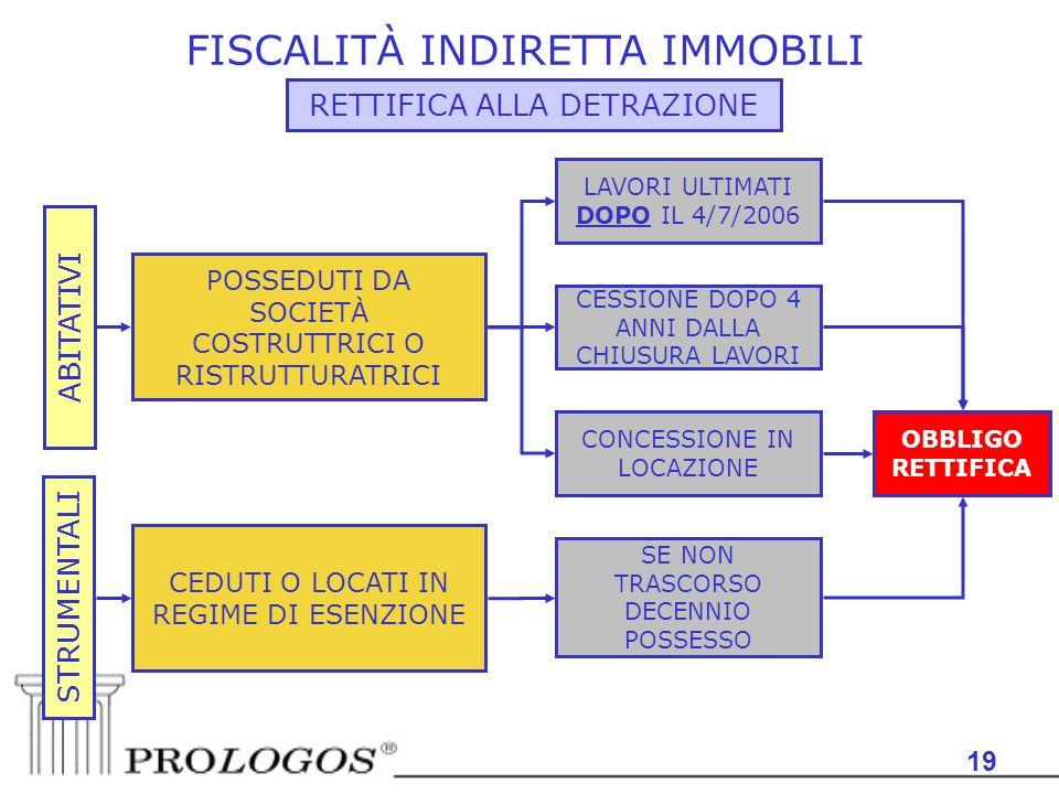 FISCALITÀ INDIRETTA IMMOBILI