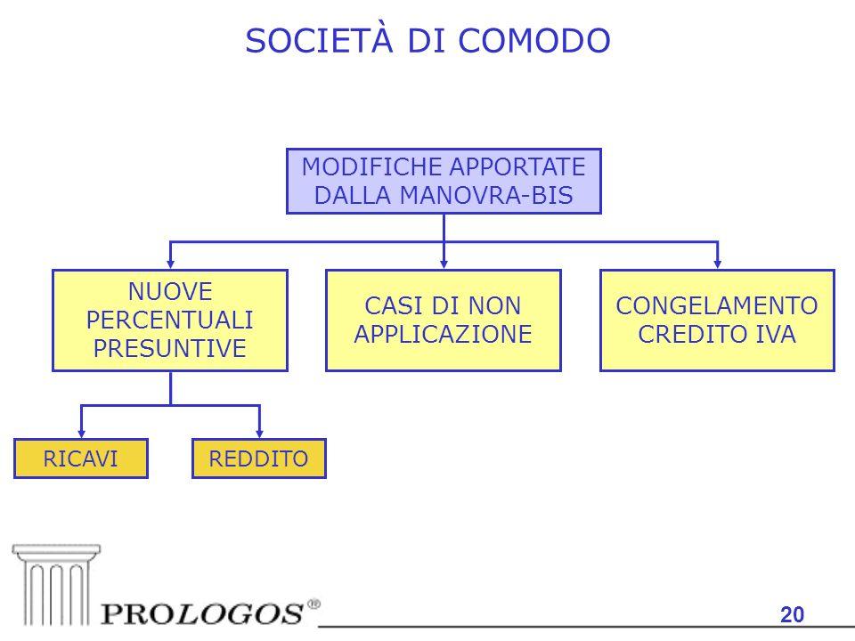 SOCIETÀ DI COMODO MODIFICHE APPORTATE DALLA MANOVRA-BIS