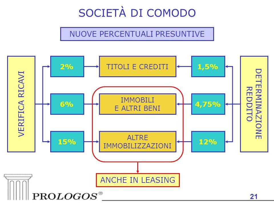 SOCIETÀ DI COMODO NUOVE PERCENTUALI PRESUNTIVE DETERMINAZIONE REDDITO