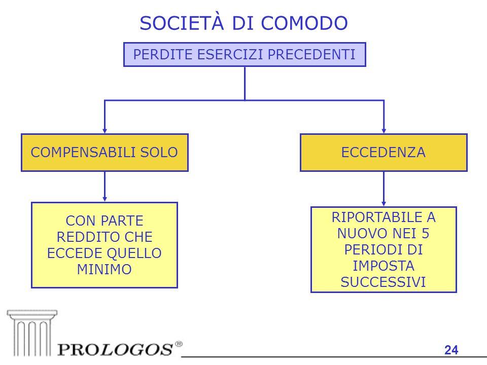 SOCIETÀ DI COMODO PERDITE ESERCIZI PRECEDENTI COMPENSABILI SOLO