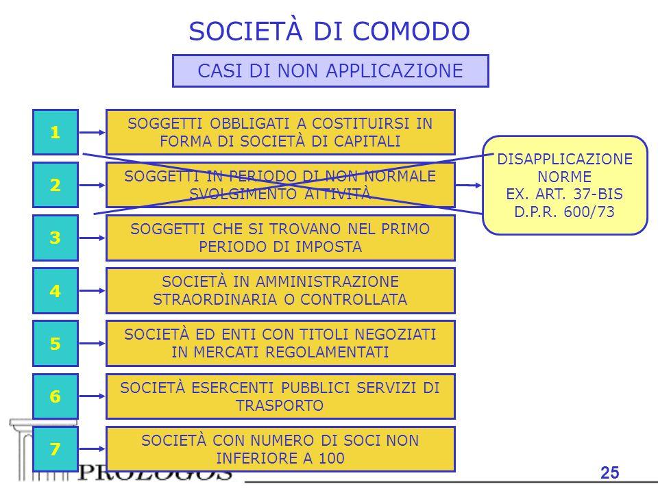SOCIETÀ DI COMODO CASI DI NON APPLICAZIONE 25 1 2 3 4 5 6 7