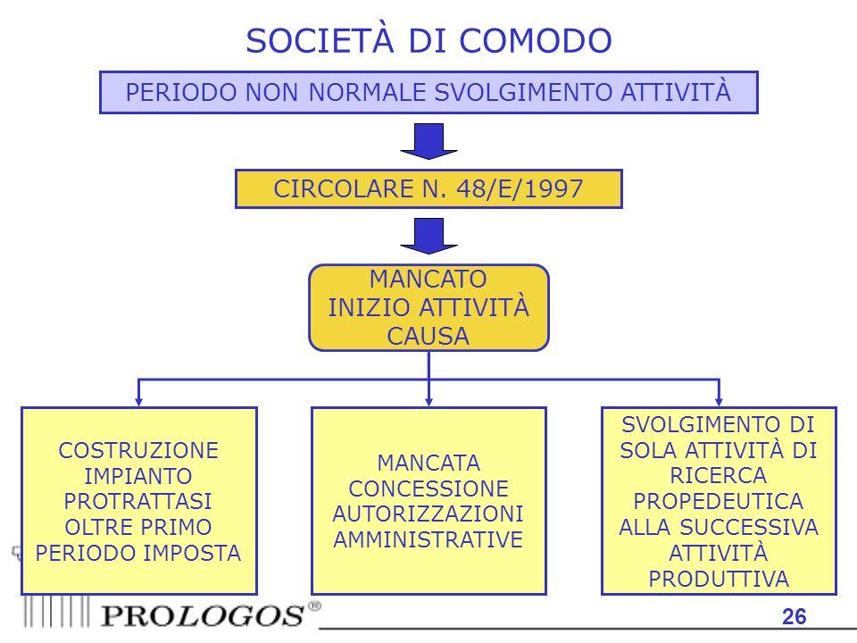 SOCIETÀ DI COMODO PERIODO NON NORMALE SVOLGIMENTO ATTIVITÀ