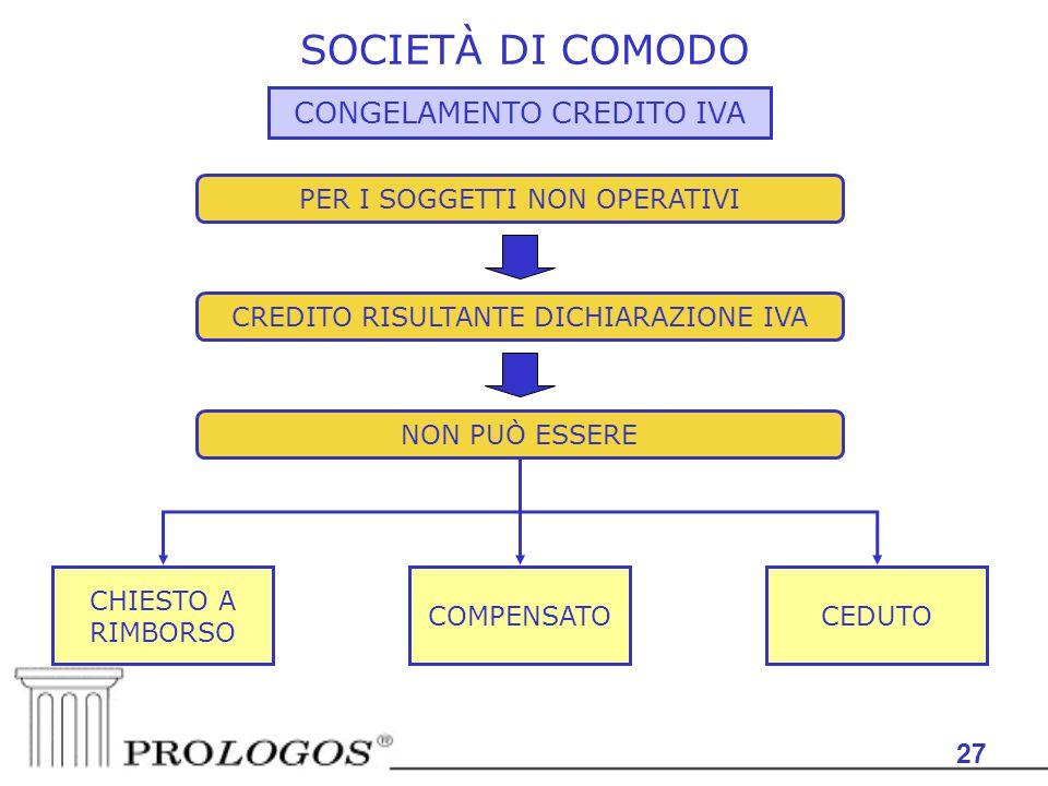 SOCIETÀ DI COMODO CONGELAMENTO CREDITO IVA 27
