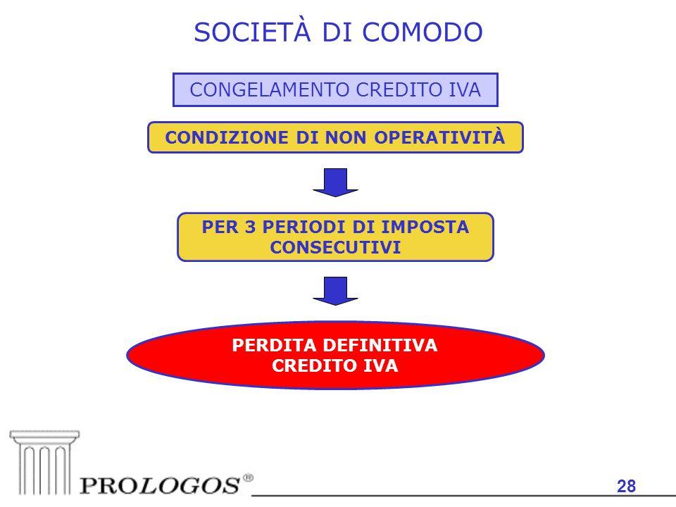 CONDIZIONE DI NON OPERATIVITÀ PER 3 PERIODI DI IMPOSTA CONSECUTIVI
