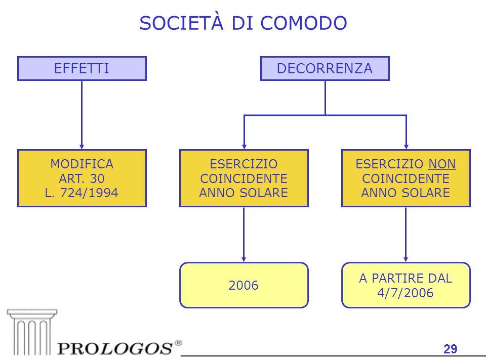 SOCIETÀ DI COMODO EFFETTI DECORRENZA 29 MODIFICA ART. 30 L. 724/1994
