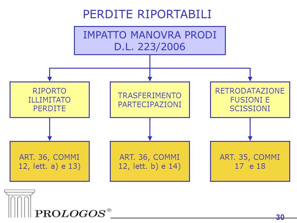PERDITE RIPORTABILI IMPATTO MANOVRA PRODI D.L. 223/2006 30 30