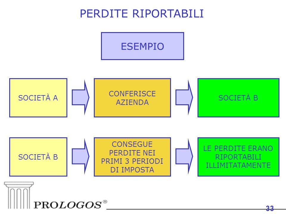 PERDITE RIPORTABILI ESEMPIO 33 33 SOCIETÀ A CONFERISCE AZIENDA