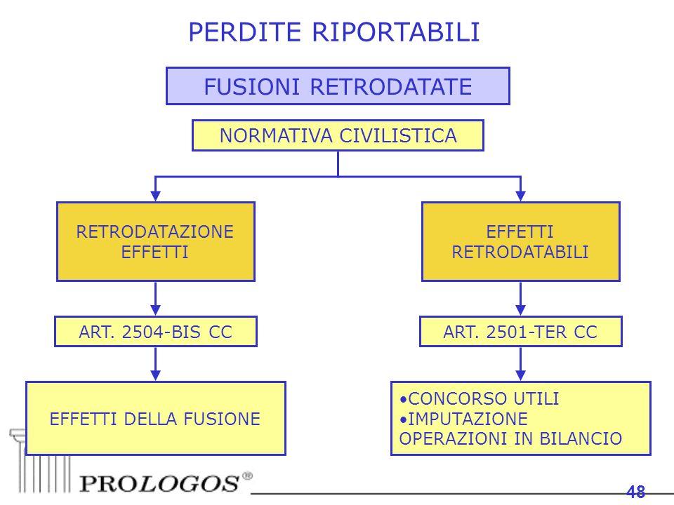 PERDITE RIPORTABILI FUSIONI RETRODATATE NORMATIVA CIVILISTICA 48