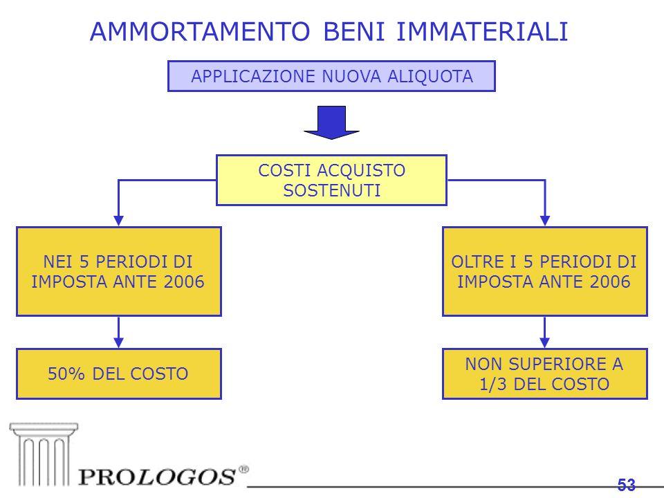 AMMORTAMENTO BENI IMMATERIALI