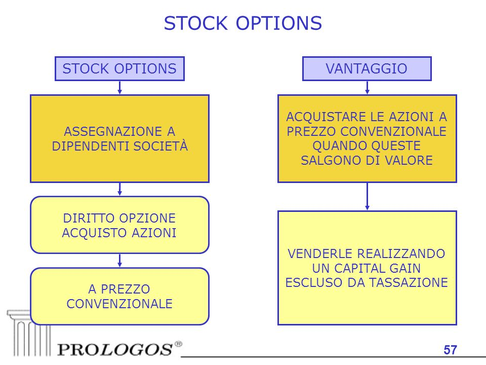 STOCK OPTIONS STOCK OPTIONS VANTAGGIO 57