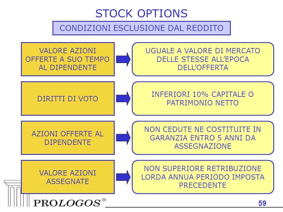 Dal stock options