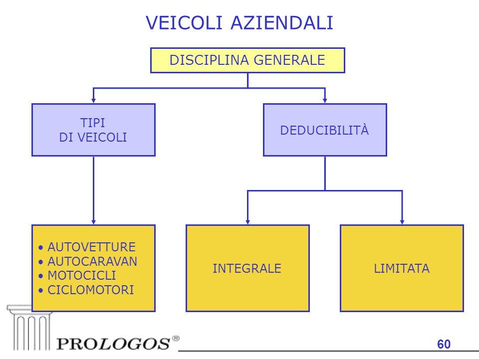 VEICOLI AZIENDALI DISCIPLINA GENERALE 60 TIPI DI VEICOLI DEDUCIBILITÀ
