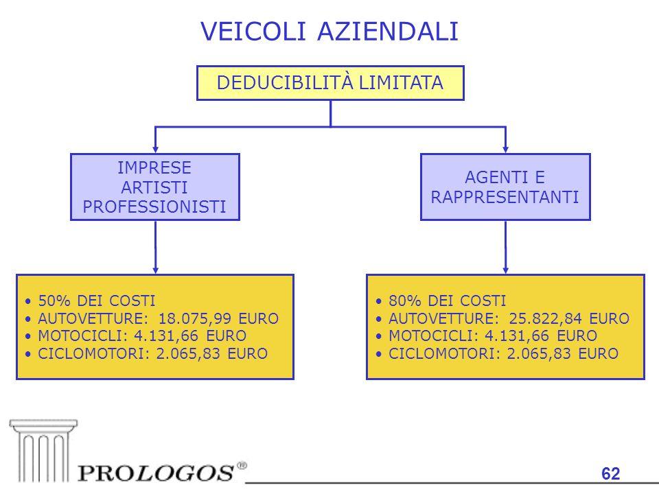 VEICOLI AZIENDALI DEDUCIBILITÀ LIMITATA 62 IMPRESE