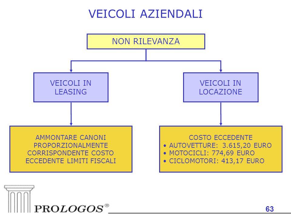 VEICOLI AZIENDALI NON RILEVANZA 63 VEICOLI IN LEASING