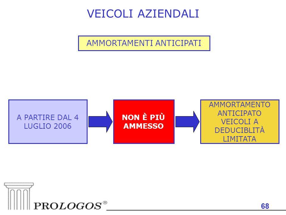 VEICOLI AZIENDALI AMMORTAMENTI ANTICIPATI 68