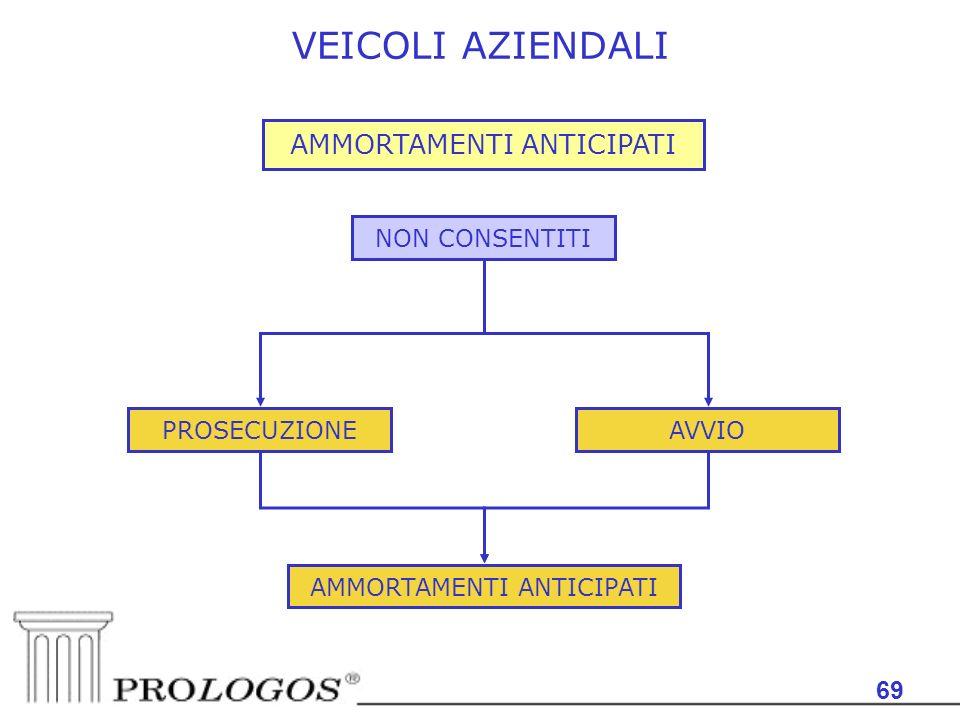 VEICOLI AZIENDALI AMMORTAMENTI ANTICIPATI 69 NON CONSENTITI