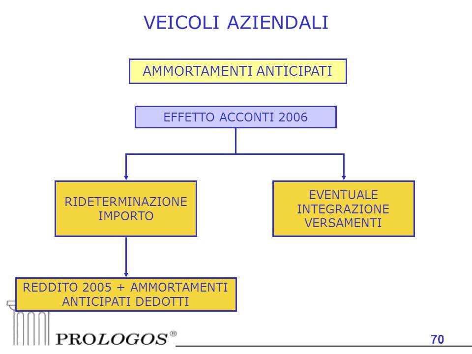 VEICOLI AZIENDALI AMMORTAMENTI ANTICIPATI 70 EFFETTO ACCONTI 2006
