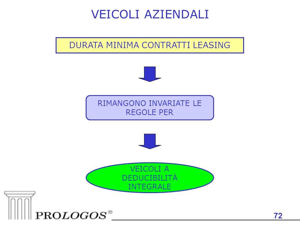 VEICOLI AZIENDALI DURATA MINIMA CONTRATTI LEASING 72