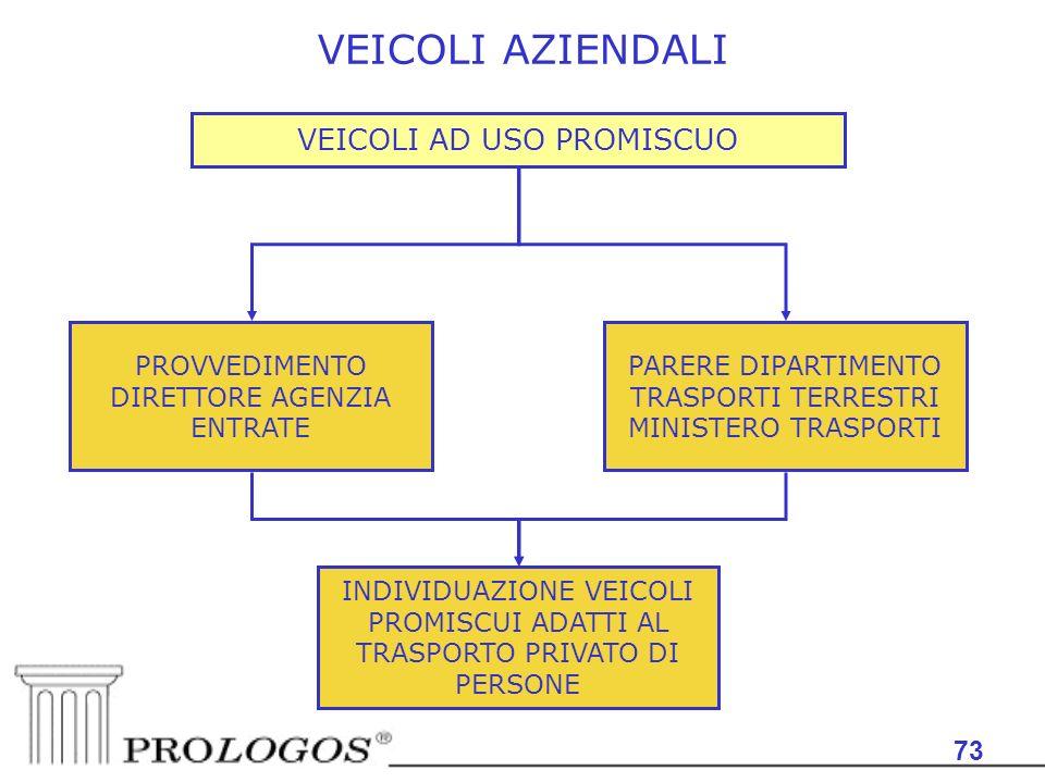 VEICOLI AZIENDALI VEICOLI AD USO PROMISCUO 73