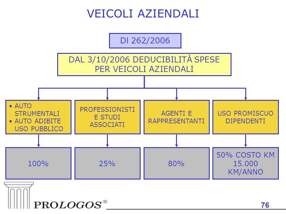VEICOLI AZIENDALI Dl 262/2006. DAL 3/10/2006 DEDUCIBILITÀ SPESE PER VEICOLI AZIENDALI. AUTO STRUMENTALI.