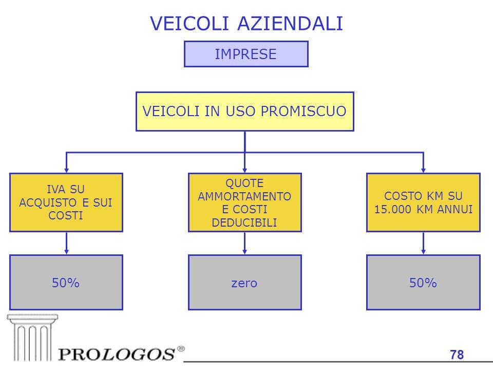 VEICOLI AZIENDALI IMPRESE VEICOLI IN USO PROMISCUO 78 50% zero 50%