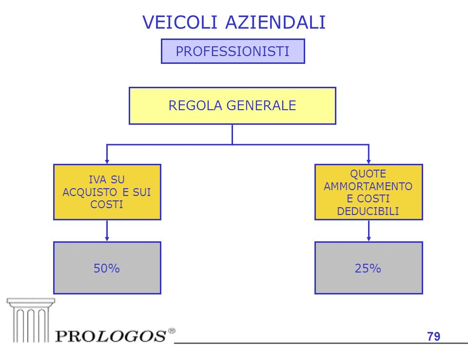 VEICOLI AZIENDALI PROFESSIONISTI REGOLA GENERALE 79 50% 25%