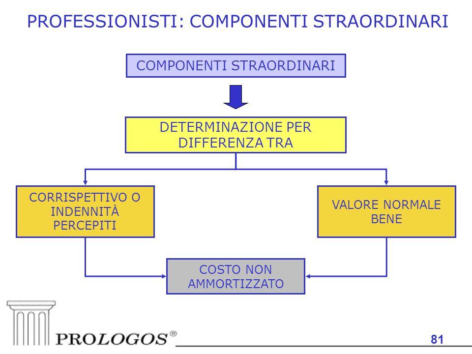 PROFESSIONISTI: COMPONENTI STRAORDINARI
