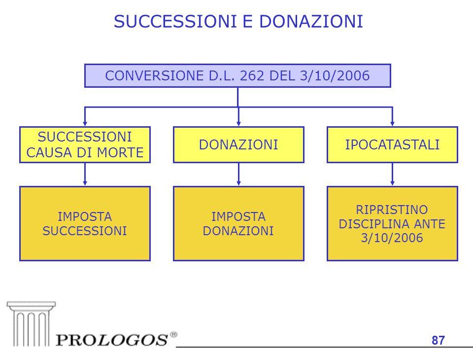 SUCCESSIONI E DONAZIONI
