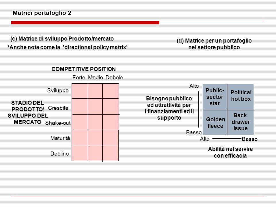 Matrici portafoglio 2 (c) Matrice di sviluppo Prodotto/mercato