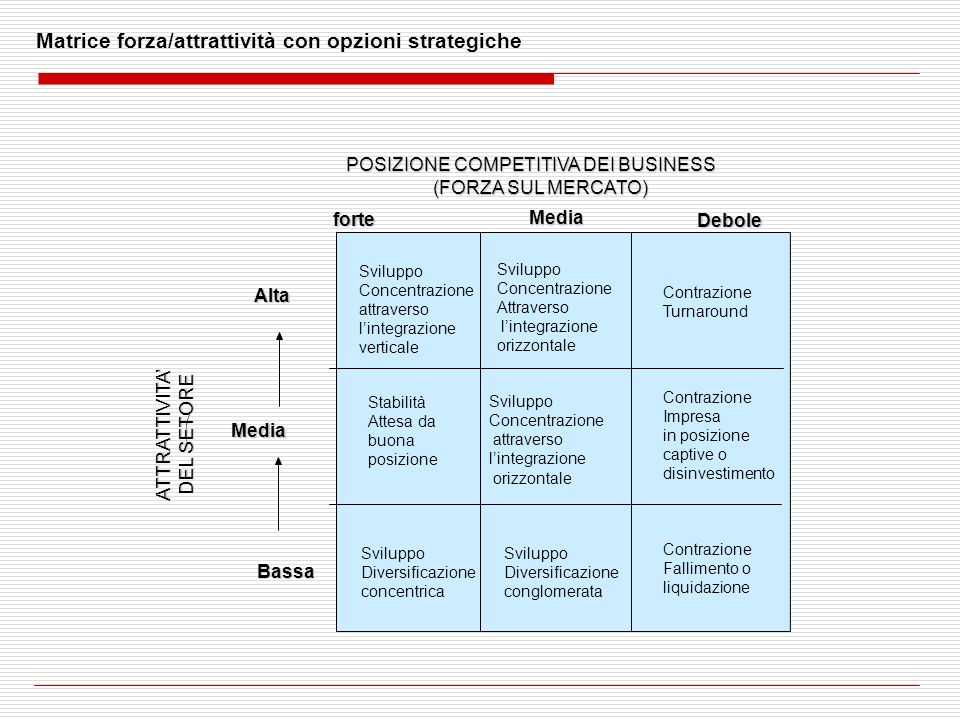 Matrice forza/attrattività con opzioni strategiche