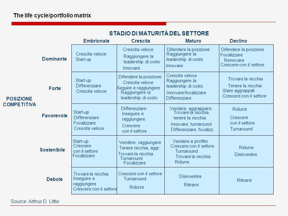 The life cycle/portfolio matrix