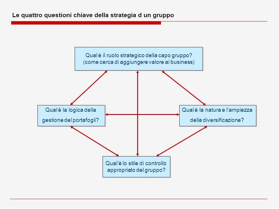 Le quattro questioni chiave della strategia d un gruppo