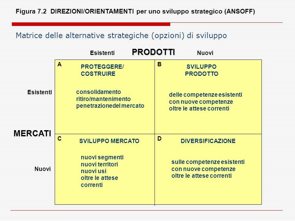 Figura 7.2 DIREZIONI/ORIENTAMENTI per uno sviluppo strategico (ANSOFF)