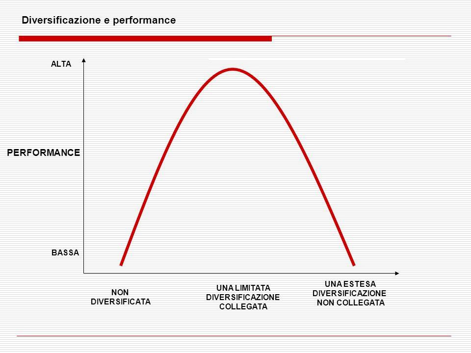 Diversificazione e performance
