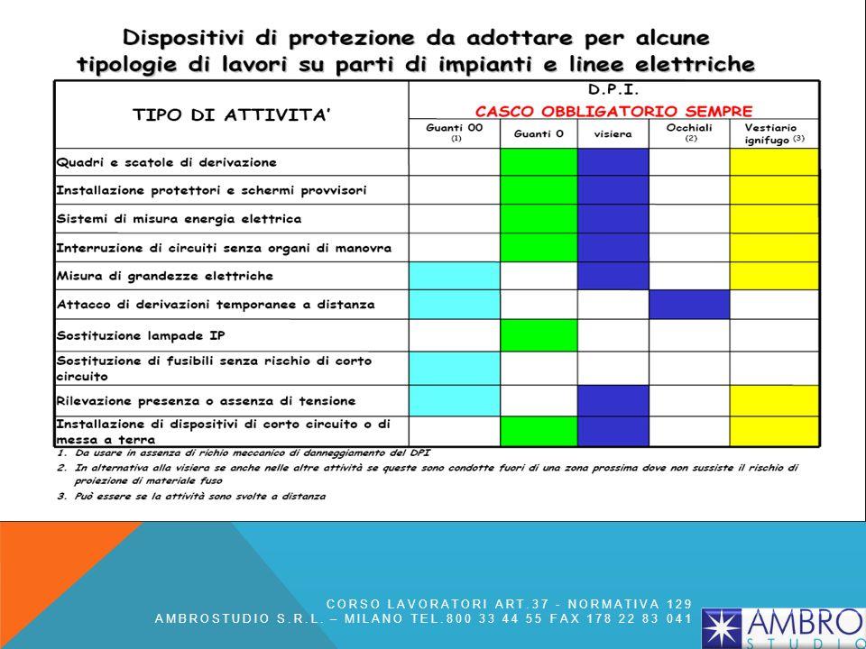 CORSO LAVORATORI ART.37 - NORMATIVA 129