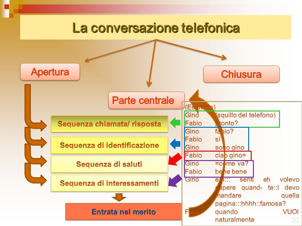 La conversazione telefonica